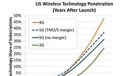 美国两大运营商合并5G用户增长17% 中国国产首款5G商用芯片2019年推出
