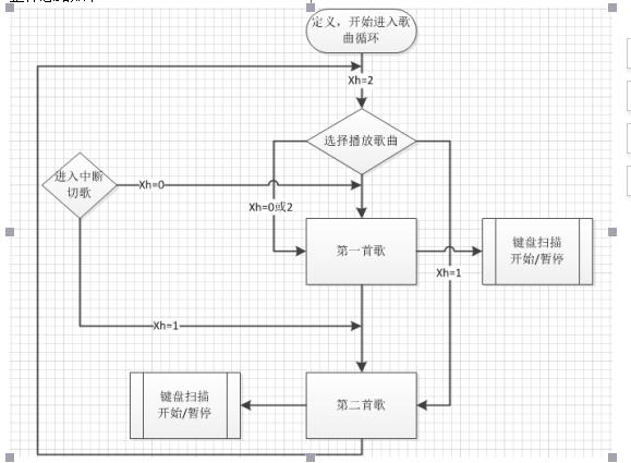 简易音乐播放器的设计资料和流程图的资料概述      在程序设计过程中