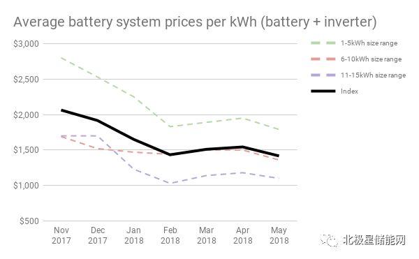 澳大利亚:户用储能最火热的地区,是否安装电池有些...