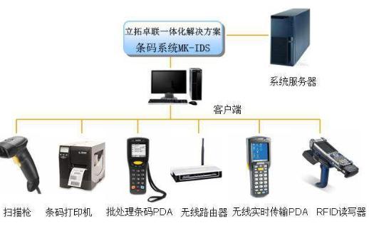 SMT生产线条码管理系统的概述和种类详细中文资料