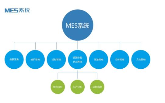 MES系统如何帮助企业高效生产的详细中文资料概述