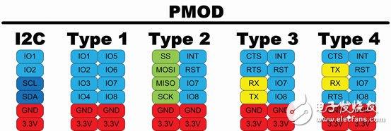 基于Fpga的Pmod与Arduino接口映射