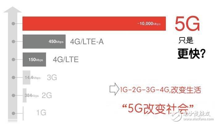 5G到底是什么?這篇文章給你講清楚