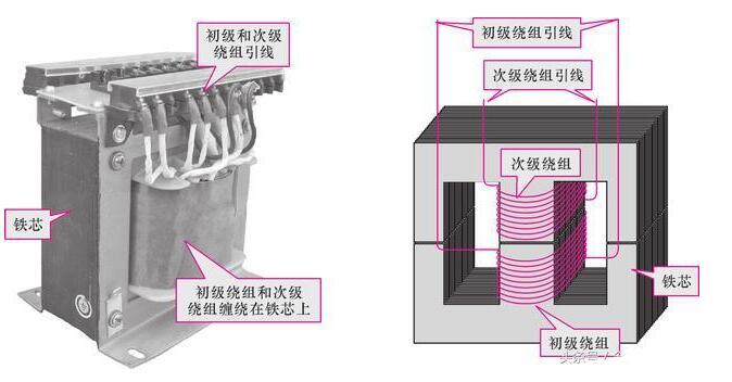 详解变压器的类型及其结构、参数