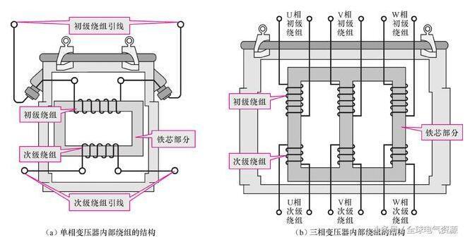 图2-5 单相变压器和三相变压器内部绕组结构示意图