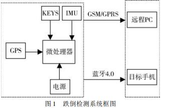 基于单片机的老人跌倒检测装置龙8国际娱乐网站的详细中文资料概述