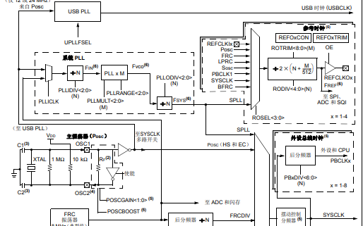 PIC32带有增强型PLL的振荡器详细中文资料免费下载