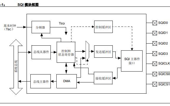 PIC32串行四通道接口(SQI)详细中文资料免费下载
