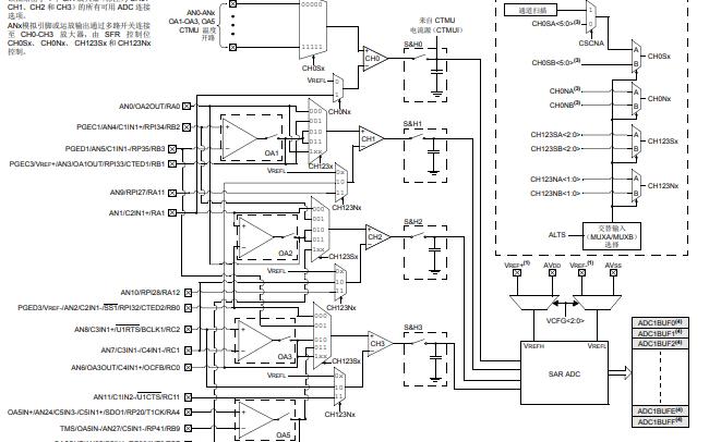 dsPIC33E和dsPIC24E FRM 模数转换器 (ADC)的详细中文资料概述