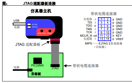 MPLAB REAL ICE 在线仿真器JTAG适配器的中文使用说明书