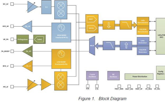 SX1276,77,78收发器的介绍和无线LORA模块驱动原版源代码的详细概述