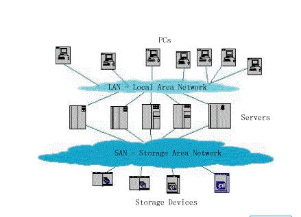 四种常见的网络存储技术对比分析