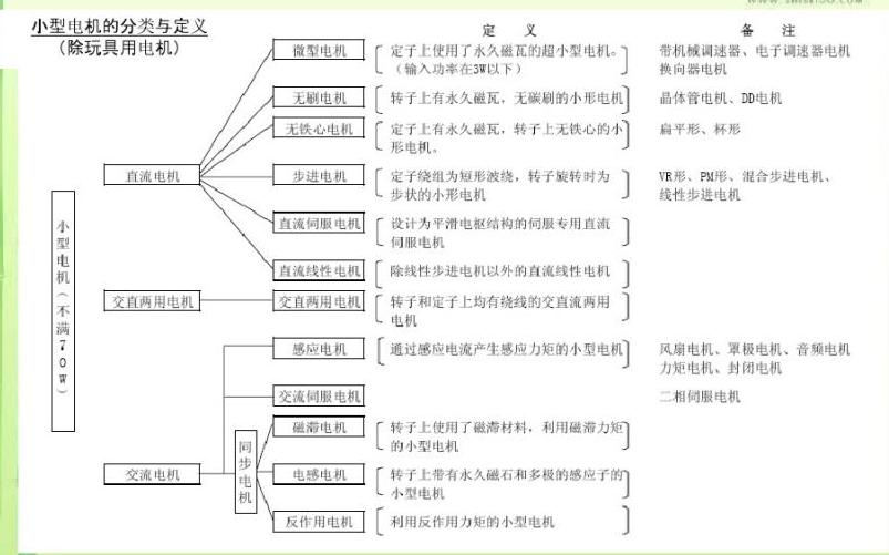 电机的详细分类和各种电机的资料概述