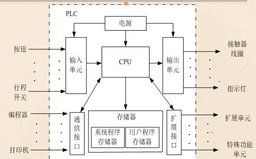 通过对S7-200系列的介绍来学习PLC的基本使用技能学习中文概述