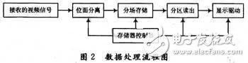 浅析分场分区存储技术的原理及应用
