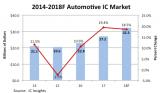 2018年汽车IC市场的预测增长率为18.5%