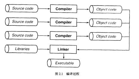 C语言的指针的详细学习资料(中文版)