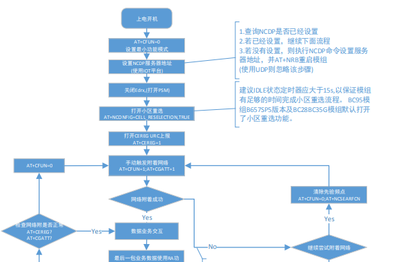 MCU客户流程推荐注意事项和设计的详细中文资料