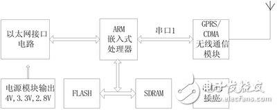 基于GPRS/CDMA 1X的无线路由器解析