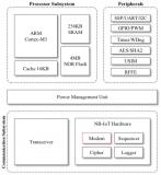 国产超低功耗 NB-IoT物联网芯片成功流片背后的秘籍