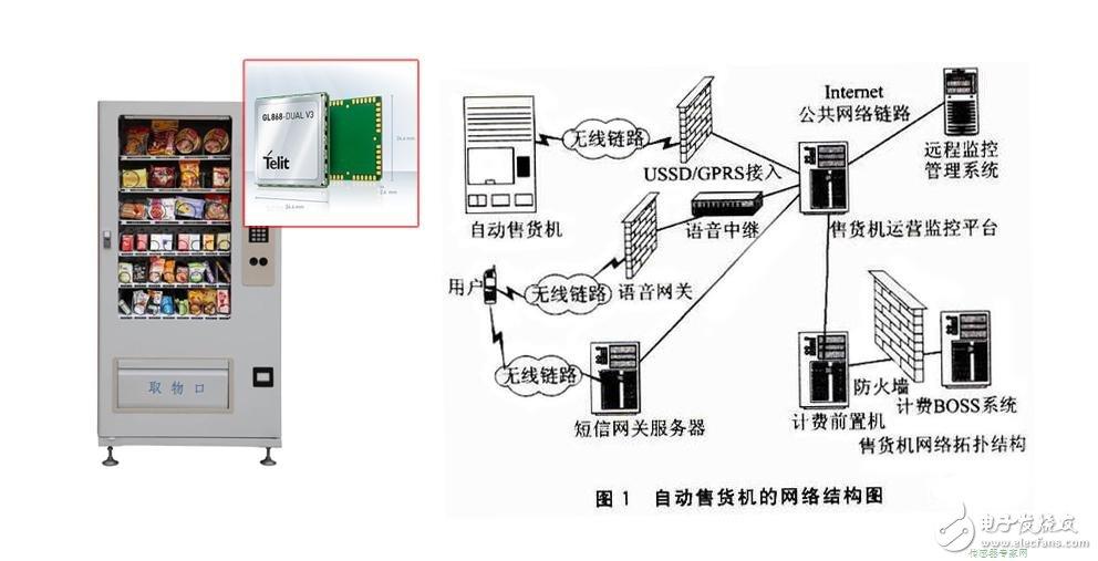 自动售货机上的GPRS无线通信模块设计