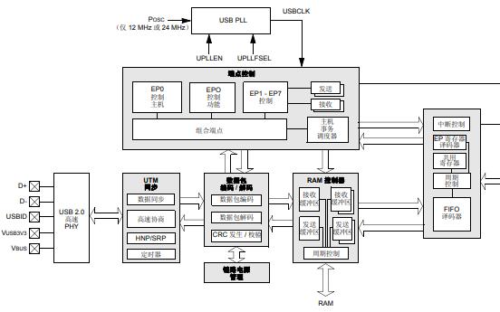 PIC32 FRM带OTG功能的高速USB的详细中文资料数据手册