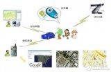 GPS定位技术中的GPS模块