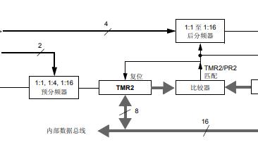PIC24F FRM通用8位和16位定时器的详细中文资料概述