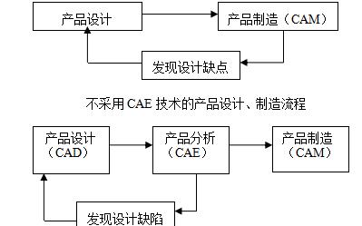 CAE的概念、发展及其研究内容和在汽车产品设计制造中的应用详细概述