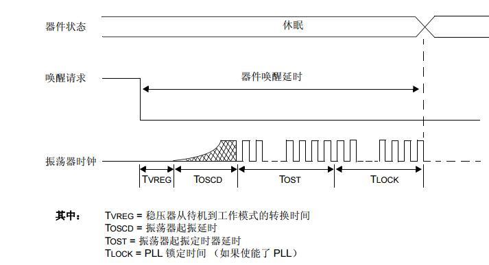 dsPIC33E/PIC24E系列参考手册之看门狗定时器和节能模式