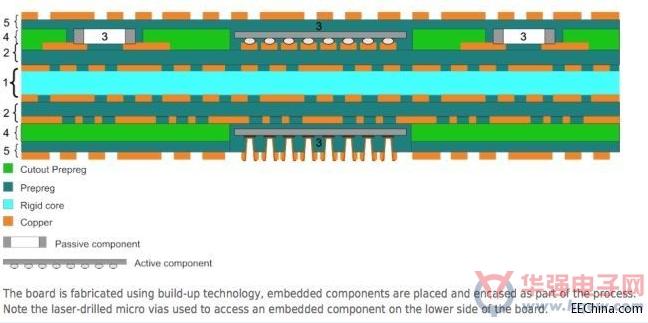 用嵌入式元件技术和EDA工具实现高端电子产品设计