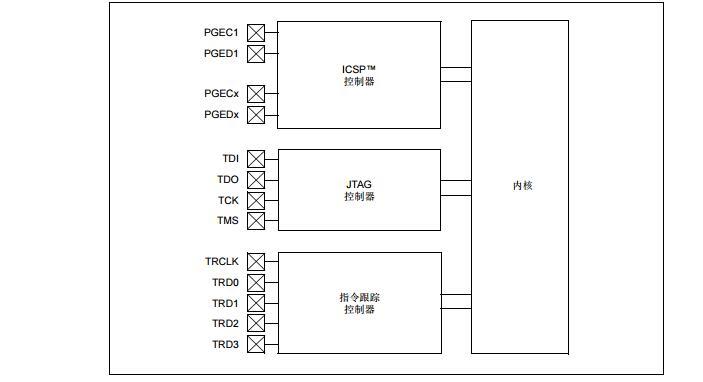 PIC32系列参考手册之编程和诊断