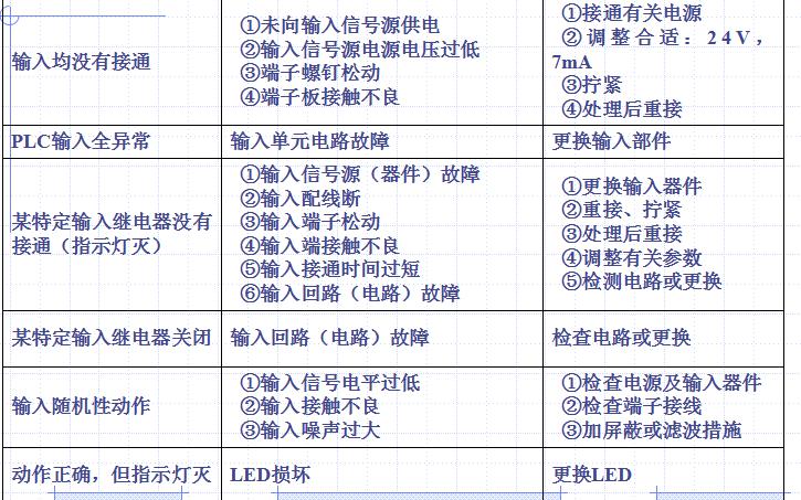 PLC控制系统故障和排除方法和PLC的各种应用综合资料概述