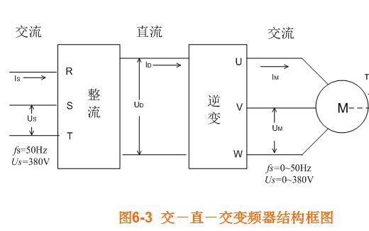 变频器及其结构、原理、控制方式、构成、分类、应用的详细概述