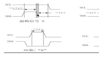 AT24C02的IIC写入过程和时序详解(中文资料)