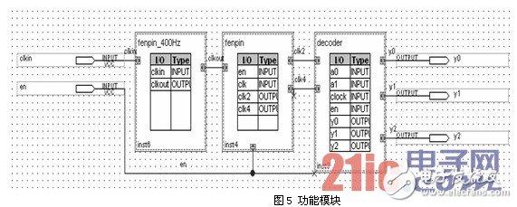利用CPLD芯片和数字控制技术设计的时序电路