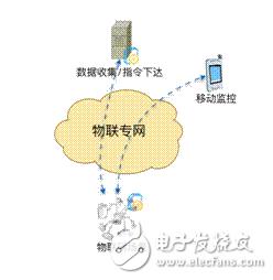 物联网的组网要求:实现双向通信和安全通信