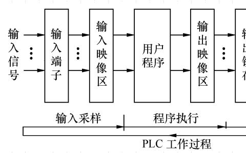 工作台自动往返PLC控制系统的详细中文资料概述