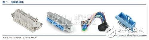浅析汽车连接器产业发展的变迁