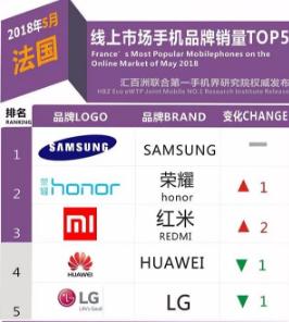 5月法国线上市场畅销手机排行榜:荣耀勇夺亚军