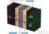 霍尼韦尔新型能源的空气流量传感器Zephyr HAF系列介绍