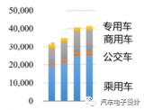 北京的纯电动汽车的使用情况分析