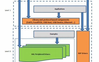 stm32立方体的扩展软件控制低压三相无刷直流电机的详细资料概述
