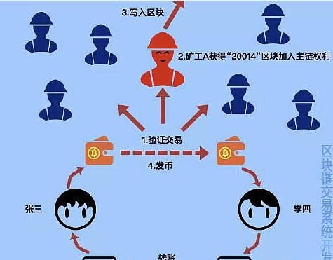 比特币区块链技术讲解
