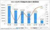 2018年1-4月中国液晶显示板出口5.76亿个,同比增长6.9%