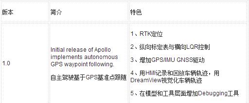 Apollo一路走来,正在走出高成本的科研范畴迈...