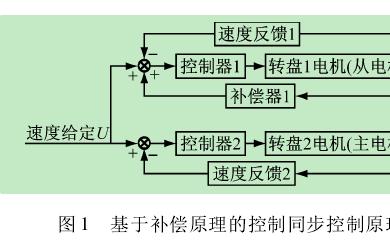转盘式自动化生产线同步控制的几种方法详细中文介绍