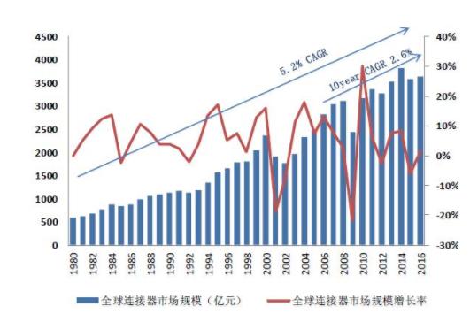 探析连接器技术和市场的发展趋势