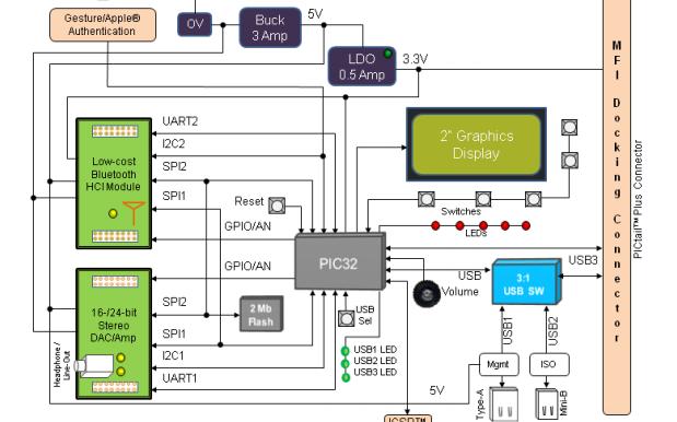 如何使用PIC32蓝牙音频开发工具包在目标板上仿真和调试固件的概述