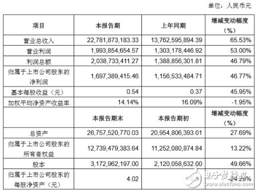 浅析2017年国产连接器厂商业绩快报
